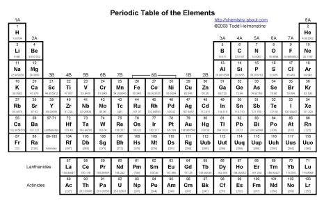 How to calculate molar mass danupon drake periodictable 56a128ab5f9b58b7d0bc938c urtaz Images